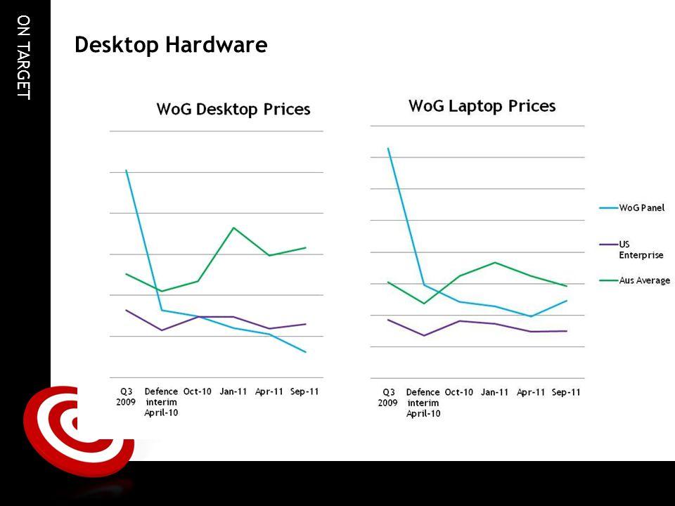 ON TARGET Desktop Hardware