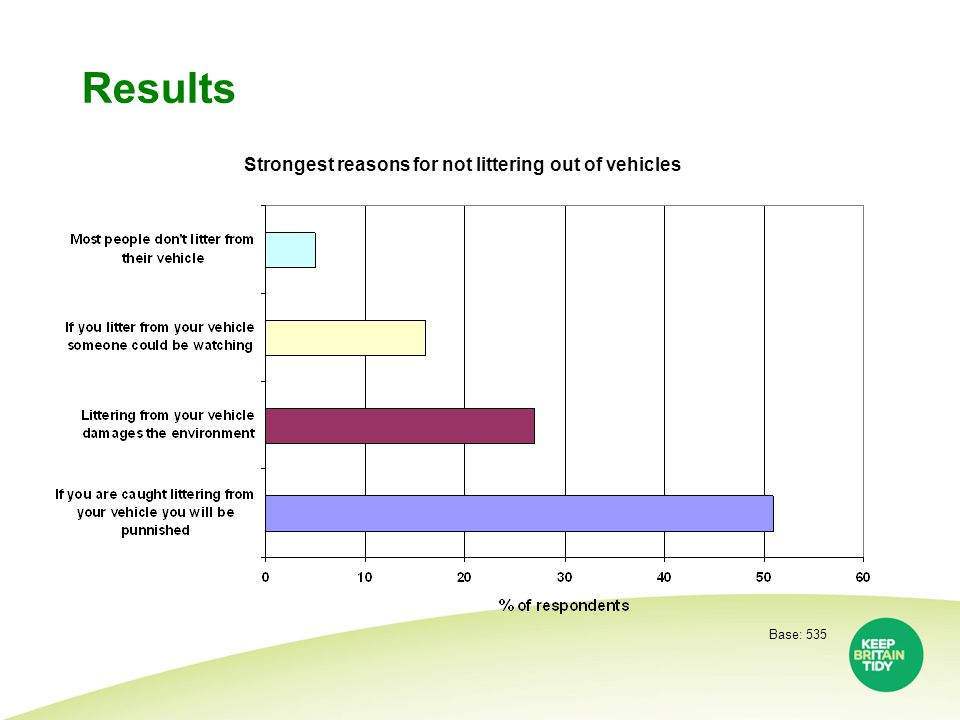 Results Base: 535 Strongest reasons for not littering out of vehicles