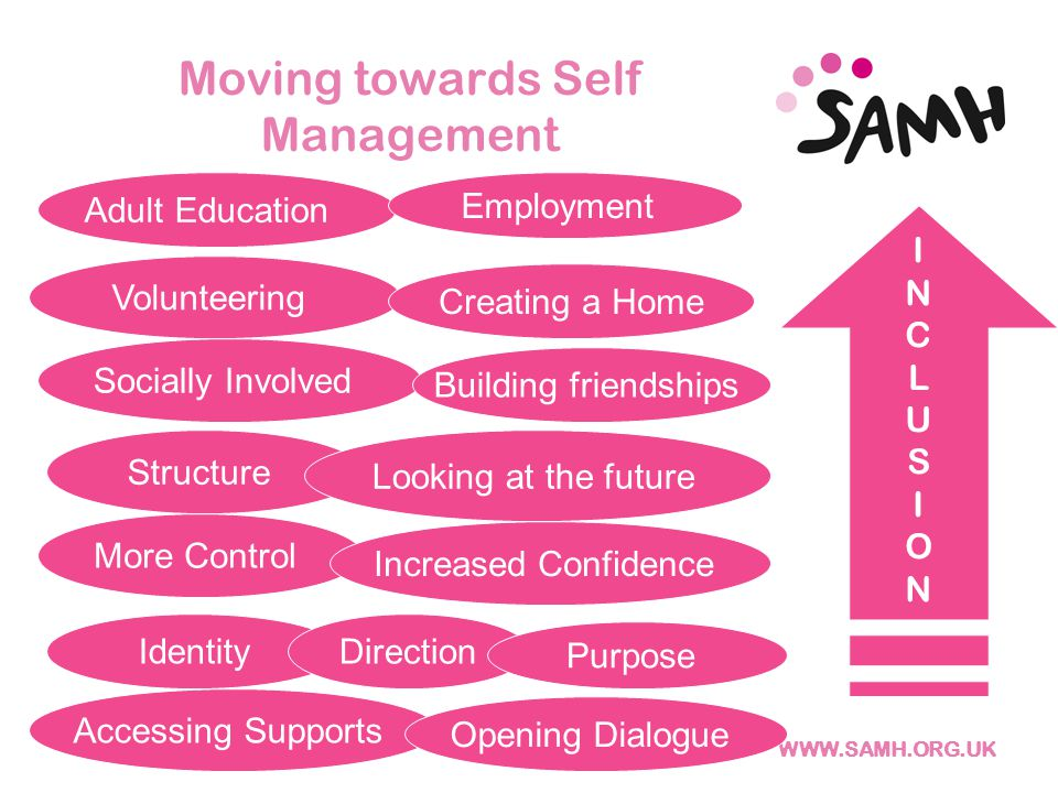 Moving towards Self Management Structure Volunteering Adult Education Socially Involved Accessing Supports More Control Increased Confidence Identity Direction Opening Dialogue Looking at the future Purpose Building friendships Creating a Home Employment INCLUSIONINCLUSION