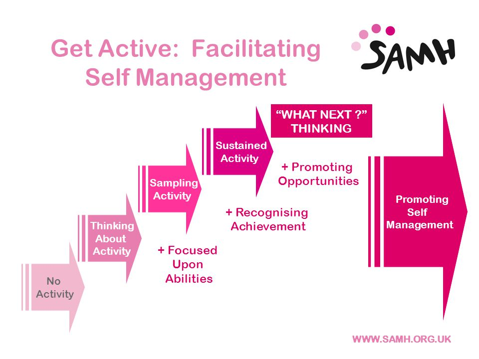 Get Active: Facilitating Self Management + Recognising Achievement + Promoting Opportunities + Focused Upon Abilities WHAT NEXT THINKING No Activity Thinking About Activity Sampling Activity Sustained Activity Promoting Self Management