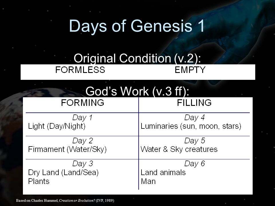 Days of Genesis 1 Original Condition (v.2): God's Work (v.3 ff): Based on Charles Hummel, Creation or Evolution.