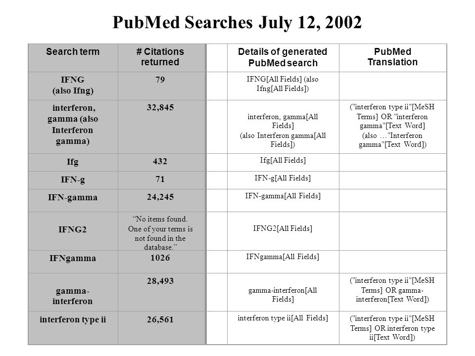 Search term# Citations returned Details of generated PubMed search PubMed Translation IFNG (also Ifng) 79 IFNG[All Fields] (also Ifng[All Fields]) interferon, gamma (also Interferon gamma) 32,845 interferon, gamma[All Fields] (also Interferon gamma[All Fields]) ( interferon type ii [MeSH Terms] OR interferon gamma [Text Word] (also … Interferon gamma [Text Word]) Ifg432 Ifg[All Fields] IFN-g71 IFN-g[All Fields] IFN-gamma24,245 IFN-gamma[All Fields] IFNG2 No items found.