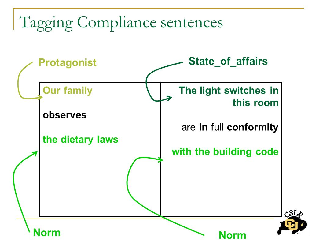 Tagging Compliance sentences Our family observes the dietary laws The light switches in this room are in full conformity with the building code Protagonist State_of_affairs Norm