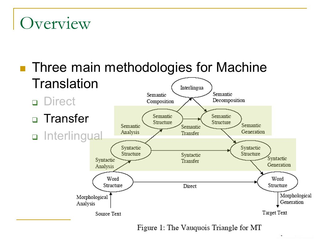 Overview Three main methodologies for Machine Translation  Direct  Transfer  Interlingual