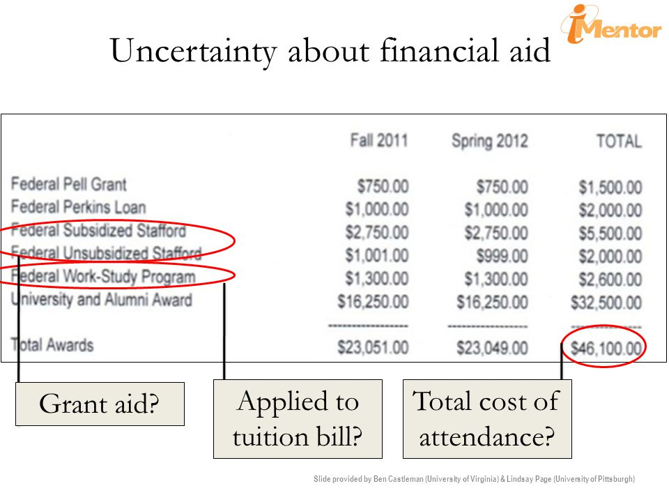 Uncertainty about financial aid Grant aid. Applied to tuition bill.