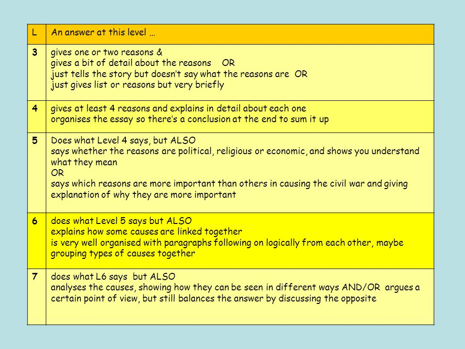 LAn answer at this level … 3gives one or two reasons & gives a bit of detail about the reasons OR just tells the story but doesn't say what the reasons are OR just gives list or reasons but very briefly 4gives at least 4 reasons and explains in detail about each one organises the essay so there's a conclusion at the end to sum it up 5Does what Level 4 says, but ALSO says whether the reasons are political, religious or economic, and shows you understand what they mean OR says which reasons are more important than others in causing the civil war and giving explanation of why they are more important 6does what Level 5 says but ALSO explains how some causes are linked together is very well organised with paragraphs following on logically from each other, maybe grouping types of causes together 7does what L6 says but ALSO analyses the causes, showing how they can be seen in different ways AND/OR argues a certain point of view, but still balances the answer by discussing the opposite