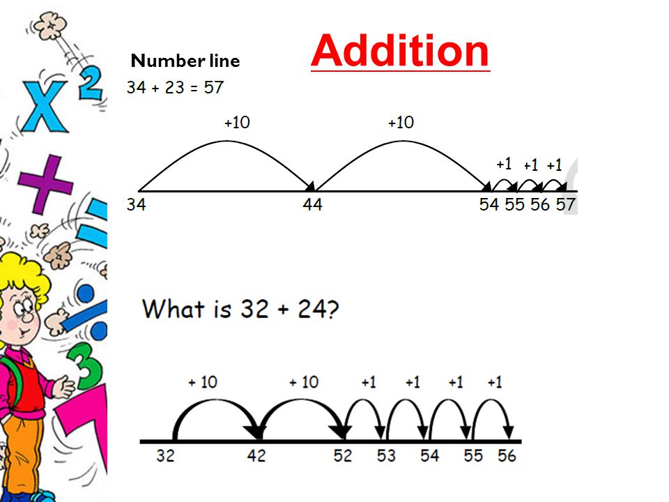 Addition Number line
