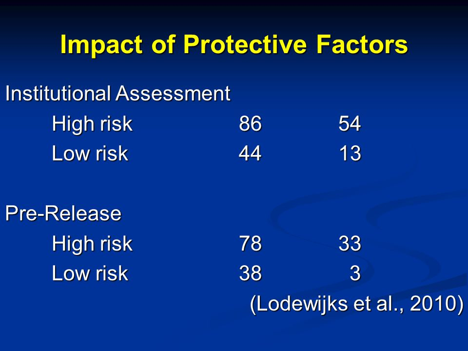 Impact of Protective Factors Institutional Assessment High risk86 54 Low risk44 13 Pre-Release High risk78 33 Low risk38 3 (Lodewijks et al., 2010)