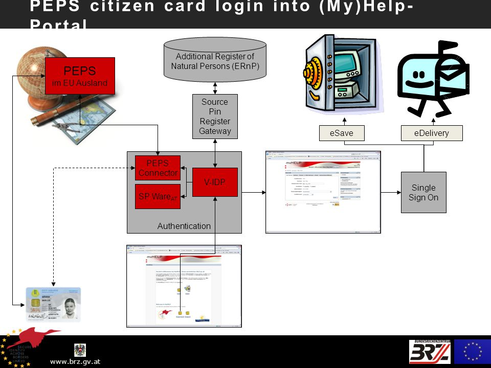 www.brz.gv.at Authentication PEPS Connector Middle Ware citizen card login into (My)Help-Portal Source Pin Register Gateway Single Sign On eSaveeDelivery SP Ware AT Vornamen Nachname Gebutsdatum Vornamen Nachname Gebutsdatum Vornamen Nachname Gebutsdatum checked Vornamen Nachname Gebutsdatum checked Middle Ware eID-Service (DE) Vornamen Nachname Gebutsdatum V-IDP Vornamen Nachname Gebutsdatum Vornamen checked Gebutsdatum checked Vornamen Nachname Gebutsdatum SP Ware DE Vornamen Nachname Gebutsdatum bPK Additional Register of Natural Persons (ERnP)