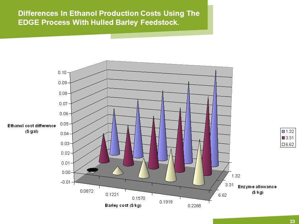 Apply name/department/presentation title in header and footer 23 Differences In Ethanol Production Costs Using The EDGE Process With Hulled Barley Feedstock.