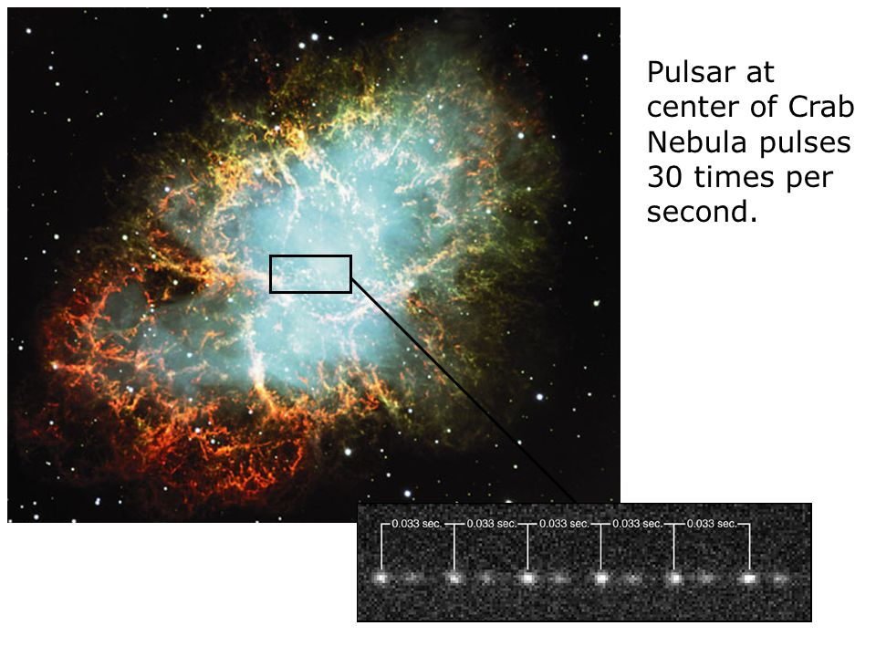 Discovery of Neutron Stars Using a radio telescope in 1967, Jocelyn Bell noticed very regular pulses of radio emission coming from a single part of the sky.