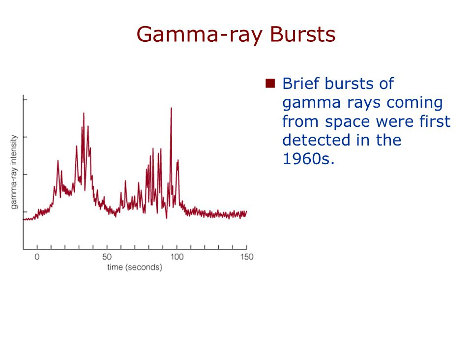Where do gamma-ray bursts come from?