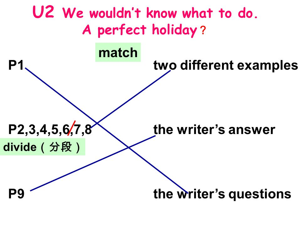 P1 P2,3,4,5,6,7,8 P9 two different examples the writer's answer the writer's questions match divide (分段) U2 We wouldn't know what to do.