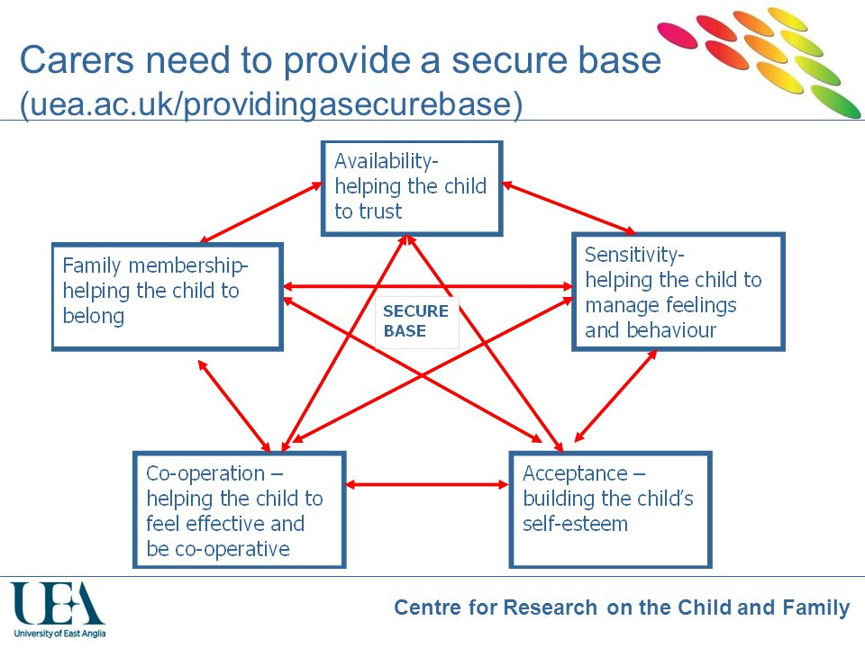 Centre for Research on the Child and Family Carers need to provide a secure base (uea.ac.uk/providingasecurebase)