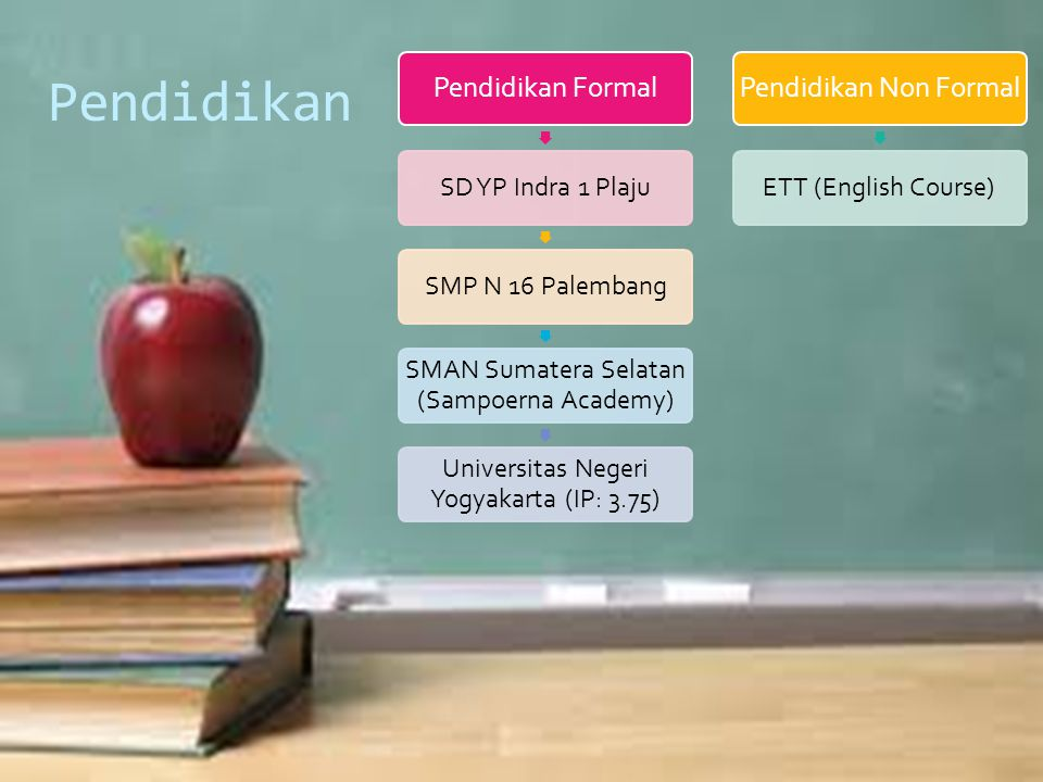 Pendidikan Pendidikan Formal SD YP Indra 1 PlajuSMP N 16 Palembang SMAN Sumatera Selatan (Sampoerna Academy) Universitas Negeri Yogyakarta (IP: 3.75) Pendidikan Non Formal ETT (English Course)