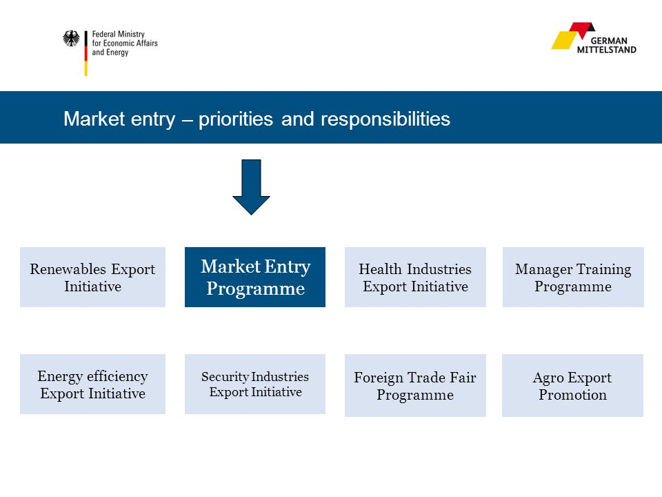Renewables Export Initiative Energy efficiency Export Initiative Health Industries Export Initiative Market Entry Programme Security Industries Export Initiative Foreign Trade Fair Programme Manager Training Programme Market entry – priorities and responsibilities Agro Export Promotion