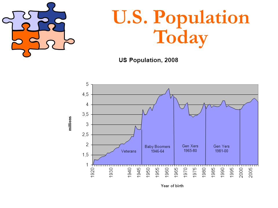 Veterans Baby Boomers Generation X Generation Y Four Generations in the Workplace →10% and Decreasing Rapidly →45% and Decreasing Slowly →30% and Increasing Slowly →15% and Increasing Rapidly