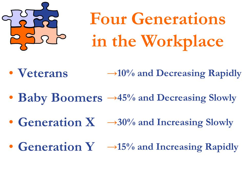 So, how well do you know your generations?