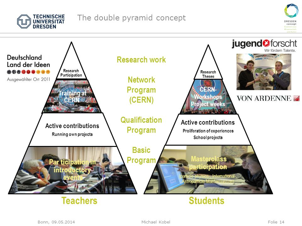 The double pyramid concept Research Theses CERN- Workshops Project weeks Active contributions Proliferation of experiences School projects Masterclass participation (particle physics-, International-, Astroparticle-Masterclasses) Research Participation Training at CERN Active contributions Running own projects Par ticipation in introductory events Research work Network Program (CERN) Qualification Program Basic Program StudentsTeachers Bonn, 09.05.2014Michael KobelFolie 14