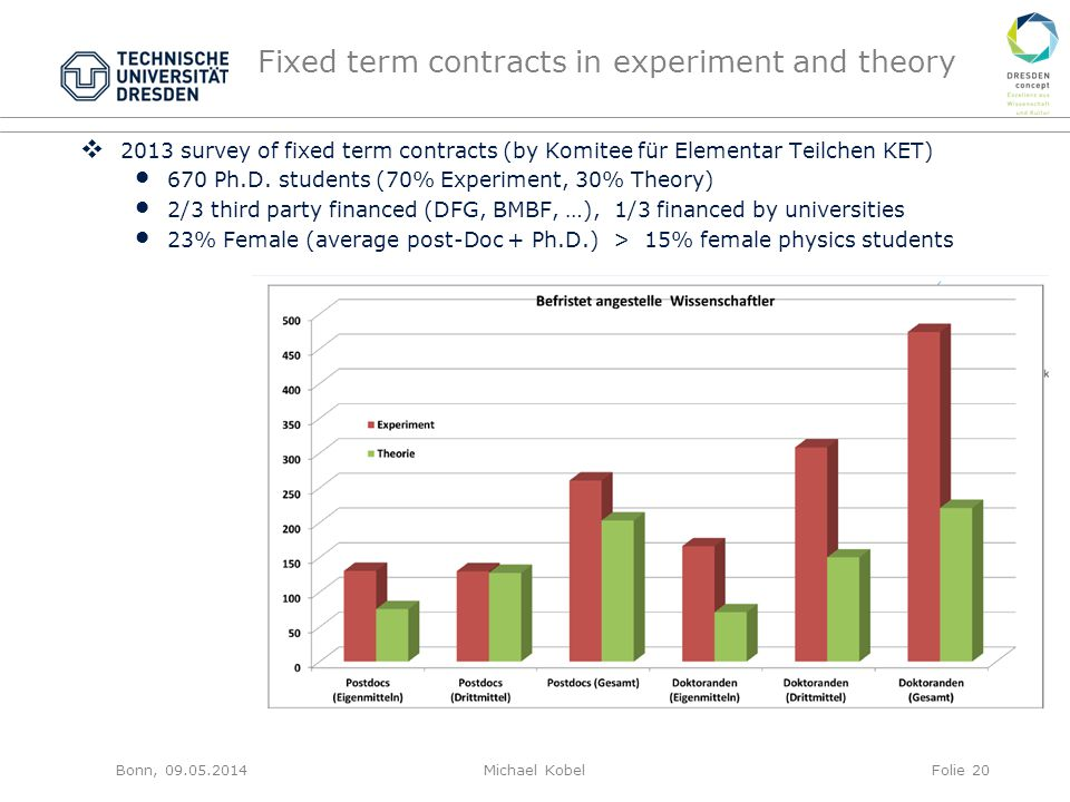 Fixed term contracts in experiment and theory  2013 survey of fixed term contracts (by Komitee für Elementar Teilchen KET) 670 Ph.D.