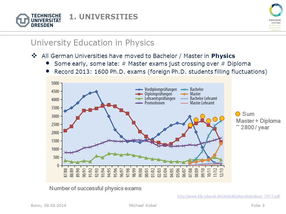 University Education in Physics  All German Universities have moved to Bachelor / Master in Physics Some early, some late: # Master exams just crossing over # Diploma Record 2013: 1600 Ph.D.