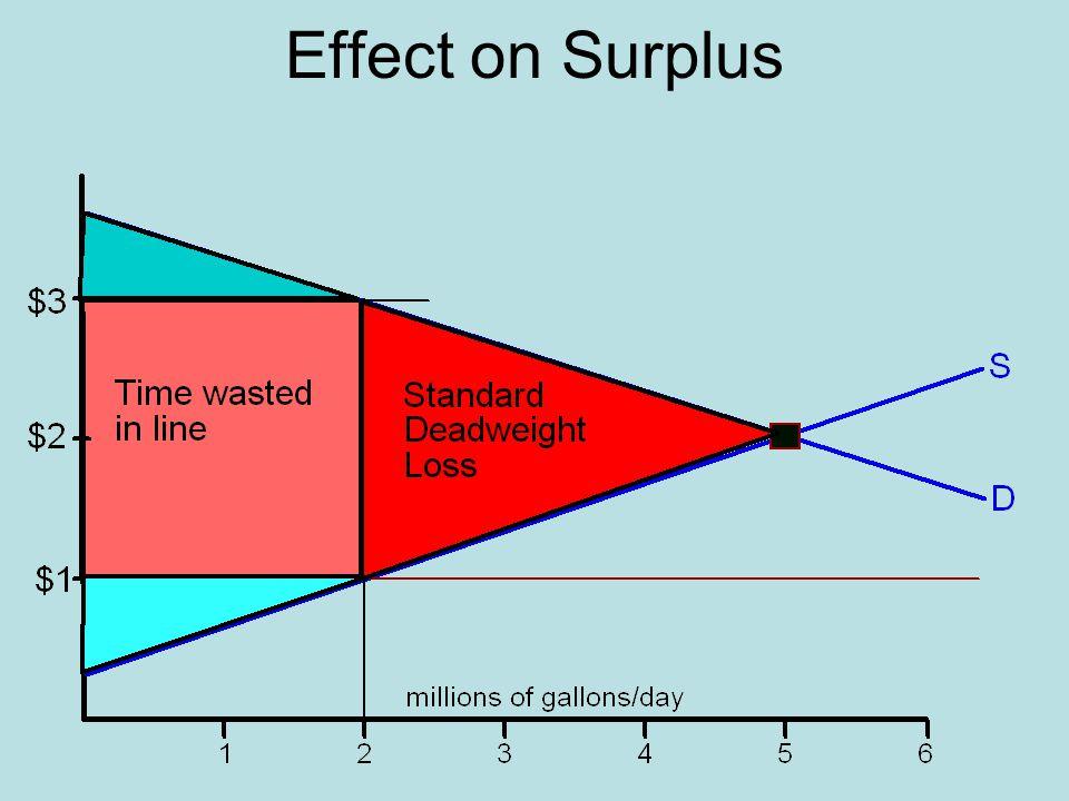 Effect on Surplus