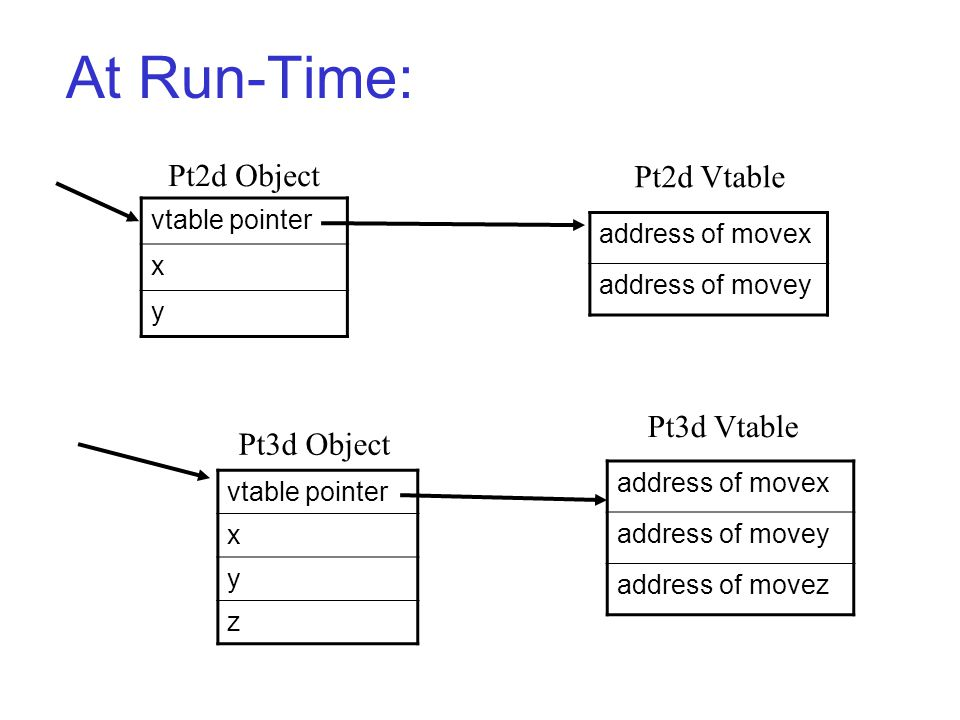 At Run-Time: address of movex address of movey Pt2d Vtable vtable pointer x y x y z address of movex address of movey address of movez Pt2d Object Pt3d Object Pt3d Vtable