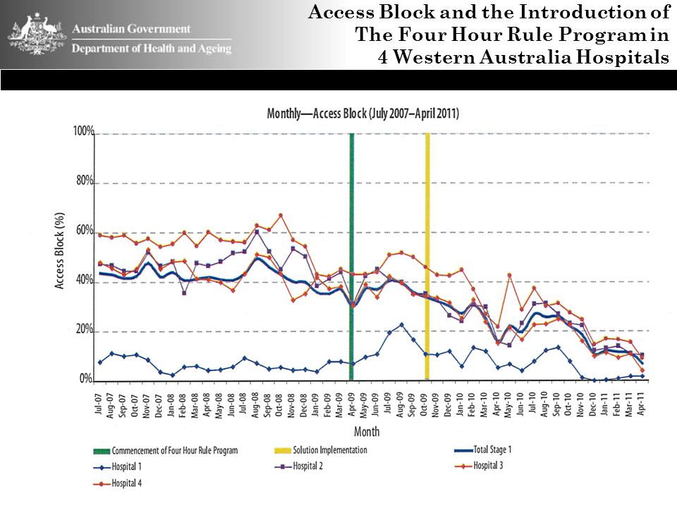 Access Block and the Introduction of The Four Hour Rule Program in 4 Western Australia Hospitals