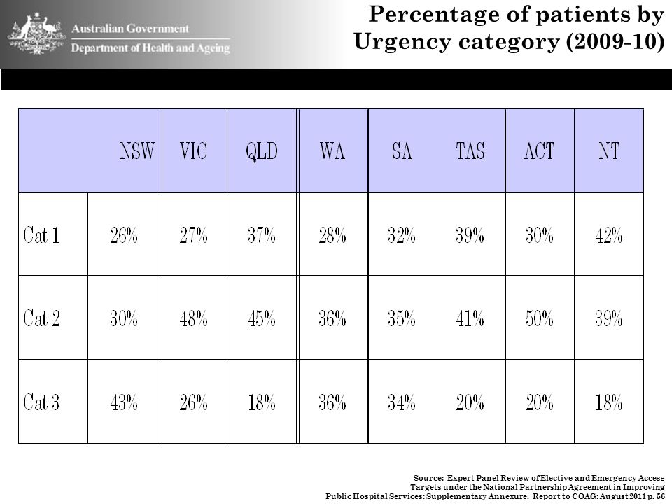 Percentage of patients by Urgency category (2009-10) Source: Expert Panel Review of Elective and Emergency Access Targets under the National Partnersh