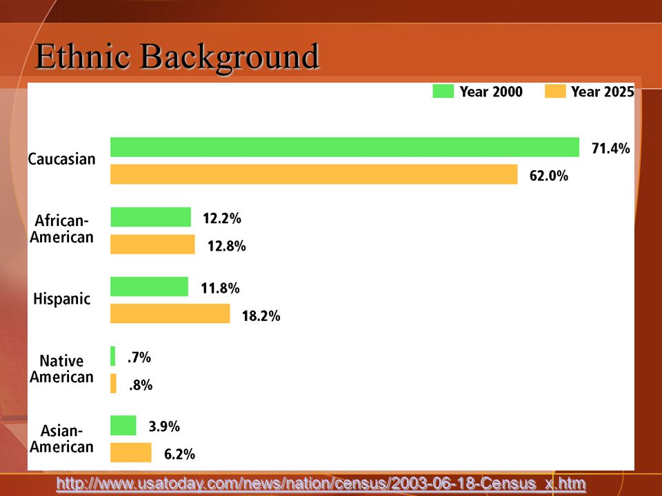 Ethnic Background http://www.usatoday.com/news/nation/census/2003-06-18-Census_x.htm