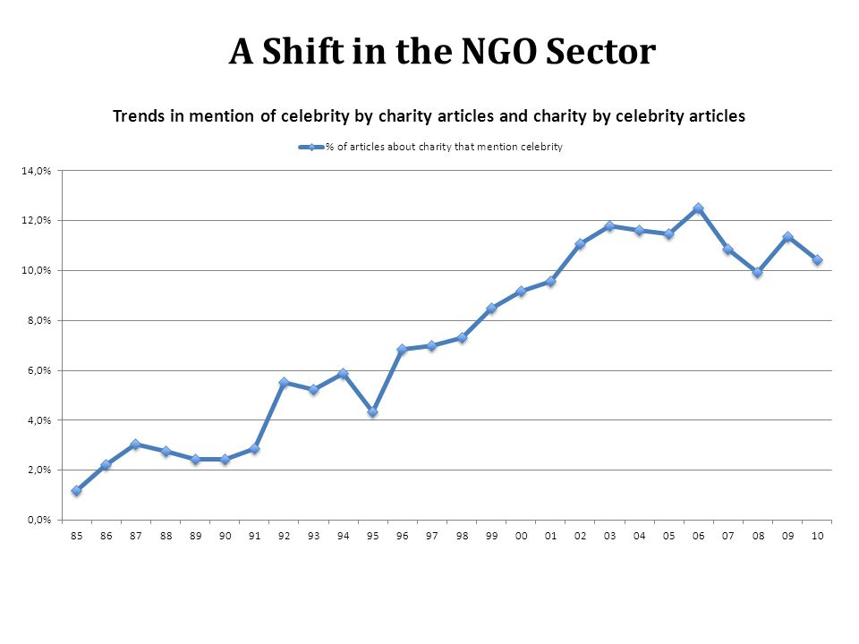 A Shift in the NGO Sector
