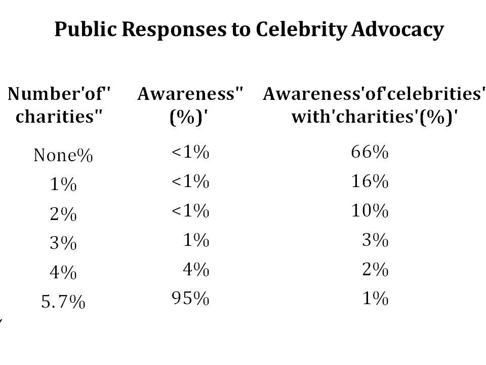 Public Responses to Celebrity Advocacy