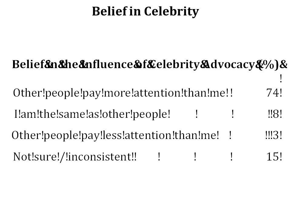 Belief in Celebrity