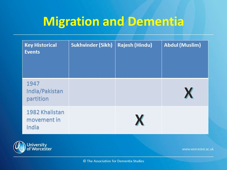© The Association for Dementia Studies Migration and Dementia Key Historical Events Sukhvinder (Sikh)Rajesh (Hindu)Abdul (Muslim) 1947 India/Pakistan