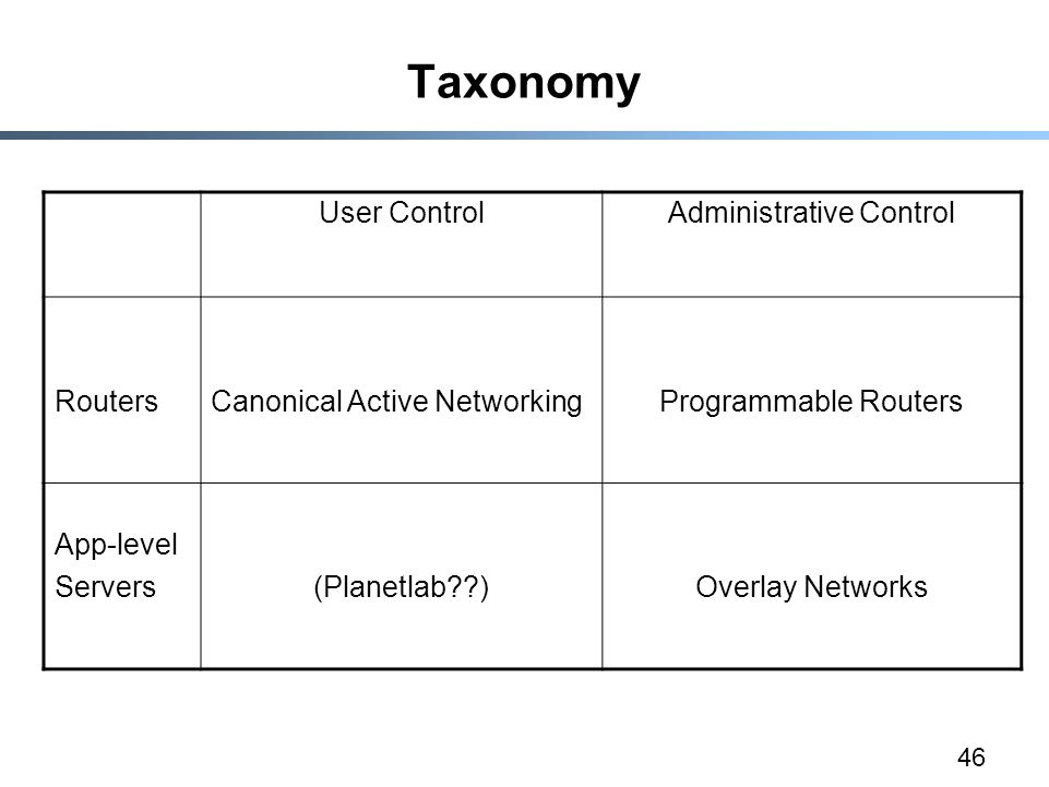 46 Taxonomy User ControlAdministrative Control RoutersCanonical Active NetworkingProgrammable Routers App-level Servers(Planetlab )Overlay Networks