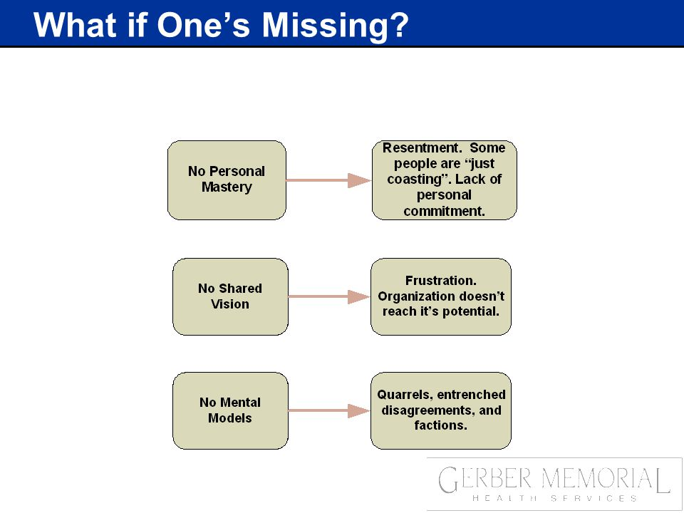What if One's Missing