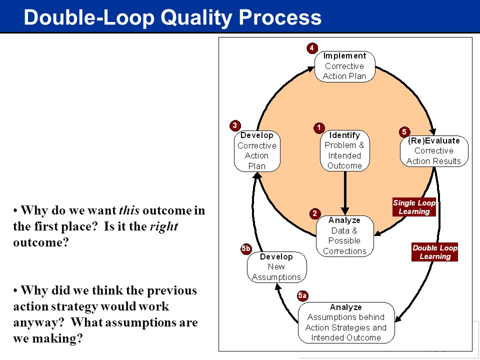 Double-Loop Quality Process Why do we want this outcome in the first place.