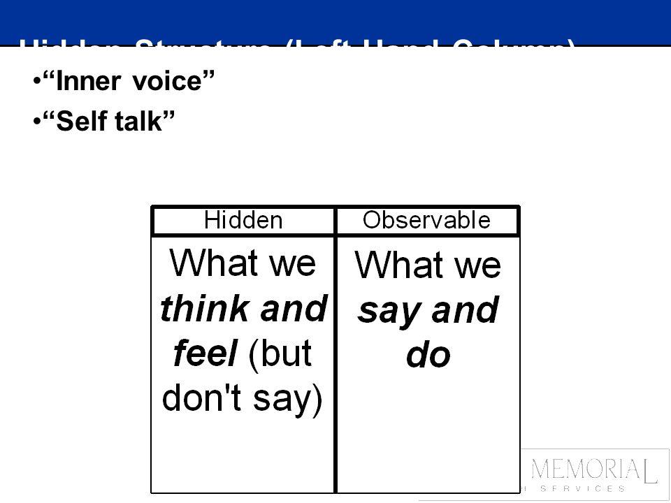 Hidden Structure (Left-Hand Column) Inner voice Self talk