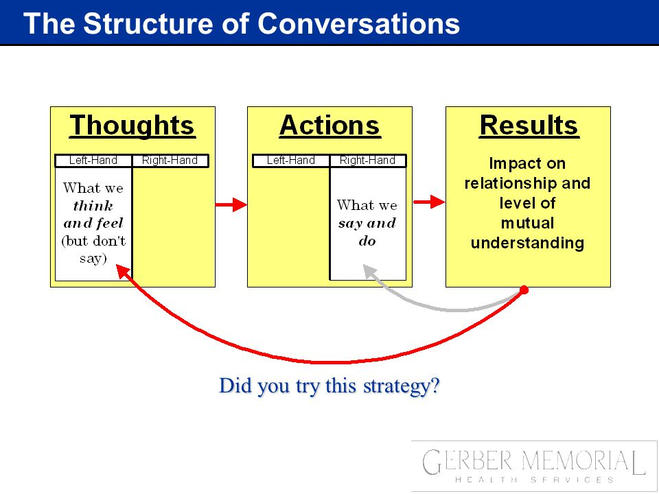 The Structure of Conversations Did you try this strategy