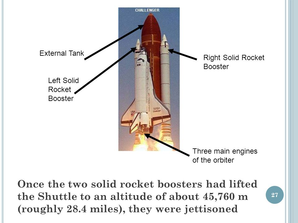 Left Solid Rocket Booster Right Solid Rocket Booster Once the two solid rocket boosters had lifted the Shuttle to an altitude of about 45,760 m (roughly 28.4 miles), they were jettisoned 27 External Tank Three main engines of the orbiter