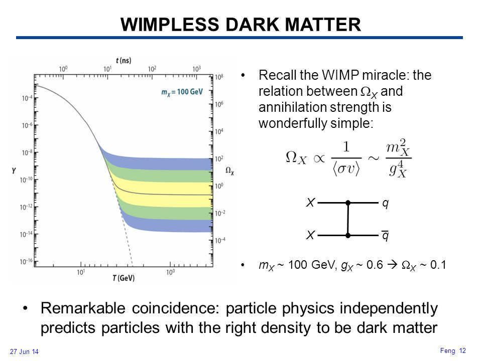 27 Jun 14 Feng 12 Recall the WIMP miracle: the relation between  X and annihilation strength is wonderfully simple: m X ~ 100 GeV, g X ~ 0.6   X ~