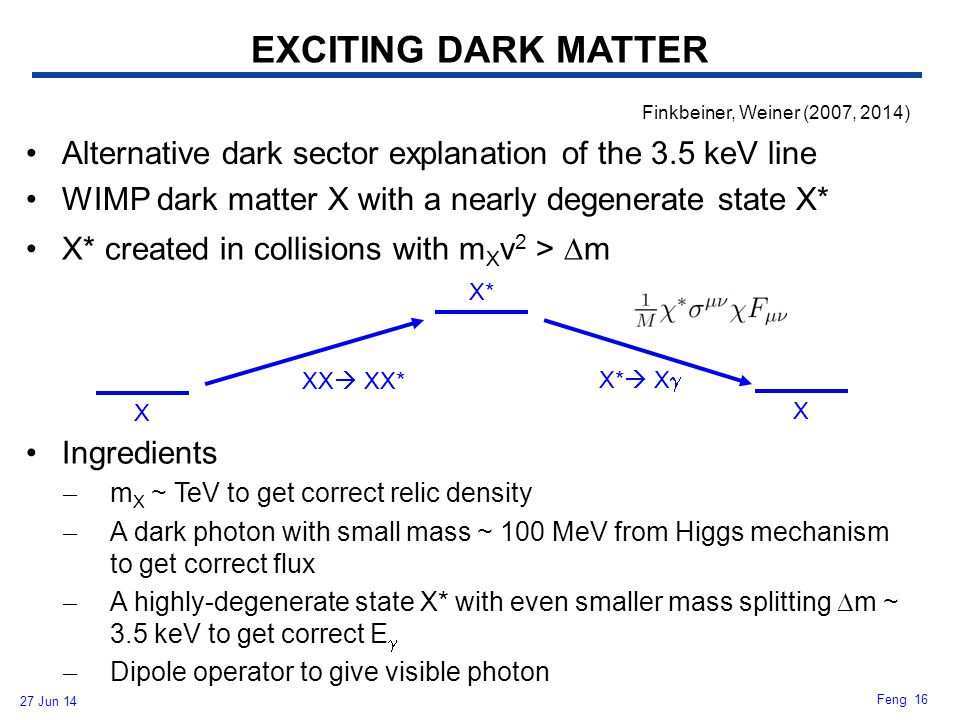 27 Jun 14 Feng 16 X* created in collisions with m X v 2 >  m Ingredients ̶ m X ~ TeV to get correct relic density ̶ A dark photon with small mass ~ 1