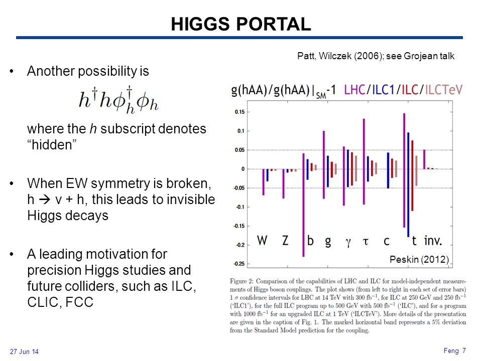 """27 Jun 14 Feng 7 HIGGS PORTAL Another possibility is where the h subscript denotes """"hidden"""" When EW symmetry is broken, h  v + h, this leads to invis"""