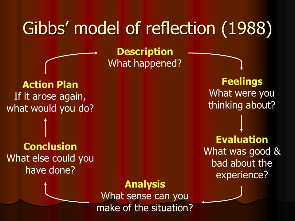 Gibbs' model of reflection (1988) Description What happened? Feelings What were you thinking about? Evaluation What was good & bad about the experienc