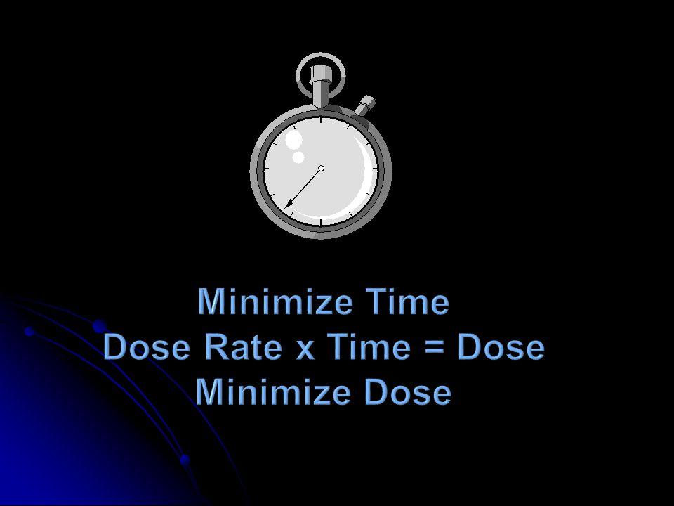 Protection Against Radiation TimeTime DistanceDistance ShieldingShielding