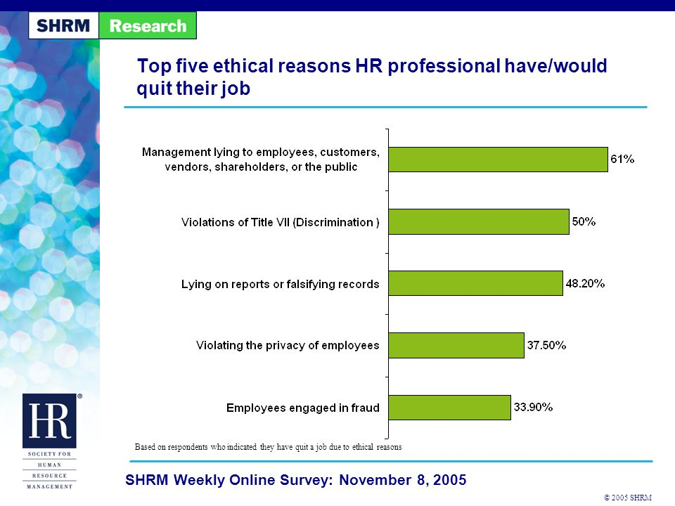 © 2005 SHRM SHRM Weekly Online Survey: November 8, 2005 Top five ethical reasons HR professional have/would quit their job Based on respondents who indicated they have quit a job due to ethical reasons
