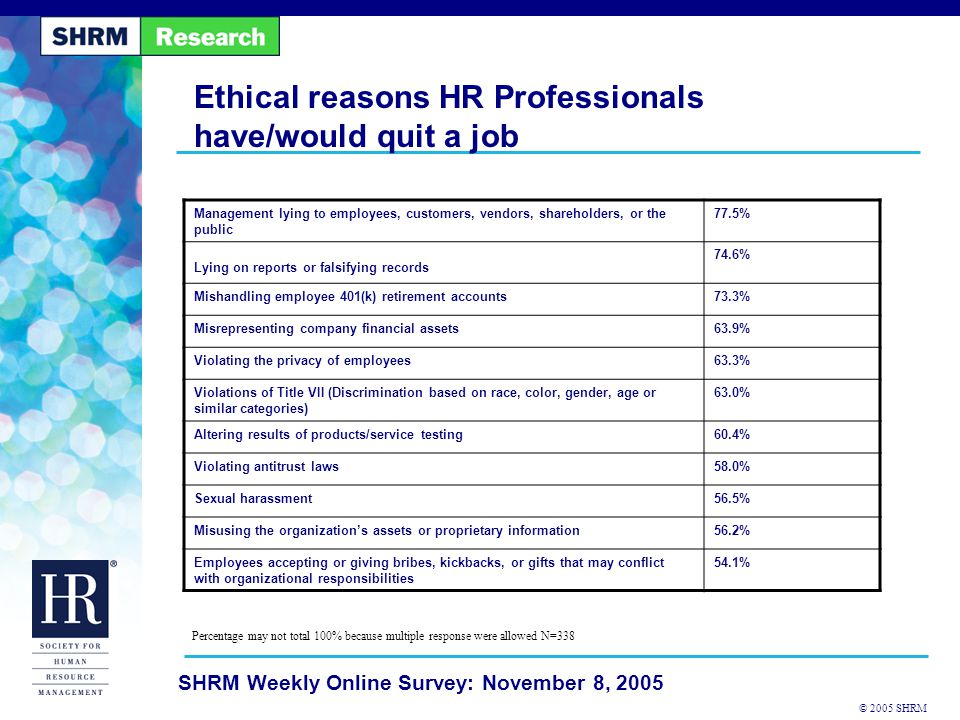 © 2005 SHRM SHRM Weekly Online Survey: November 8, 2005 Ethical reasons HR Professionals have/would quit a job Management lying to employees, customers, vendors, shareholders, or the public 77.5% Lying on reports or falsifying records 74.6% Mishandling employee 401(k) retirement accounts73.3% Misrepresenting company financial assets63.9% Violating the privacy of employees63.3% Violations of Title VII (Discrimination based on race, color, gender, age or similar categories) 63.0% Altering results of products/service testing60.4% Violating antitrust laws58.0% Sexual harassment56.5% Misusing the organization's assets or proprietary information56.2% Employees accepting or giving bribes, kickbacks, or gifts that may conflict with organizational responsibilities 54.1% Percentage may not total 100% because multiple response were allowed N=338