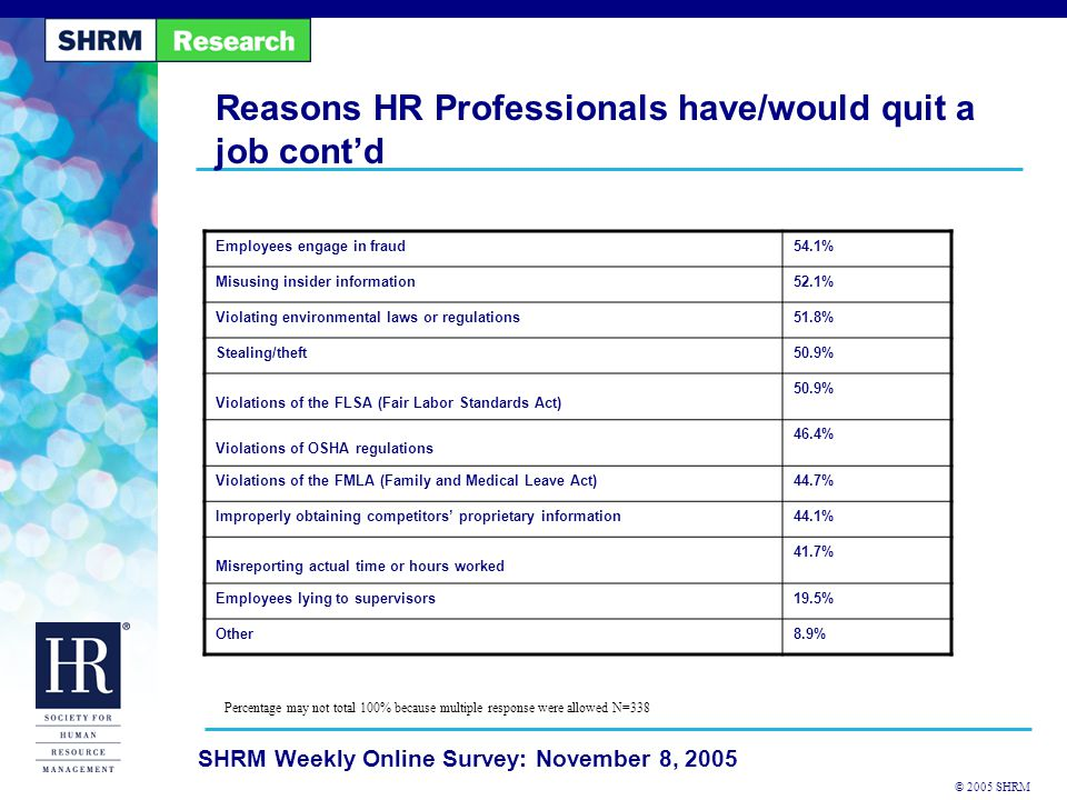 © 2005 SHRM SHRM Weekly Online Survey: November 8, 2005 Employees engage in fraud54.1% Misusing insider information52.1% Violating environmental laws