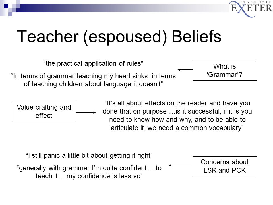 Teacher (espoused) Beliefs the practical application of rules In terms of grammar teaching my heart sinks, in terms of teaching children about language it doesn't It's all about effects on the reader and have you done that on purpose …is it successful, if it is you need to know how and why, and to be able to articulate it, we need a common vocabulary I still panic a little bit about getting it right generally with grammar I'm quite confident… to teach it… my confidence is less so What is 'Grammar'.