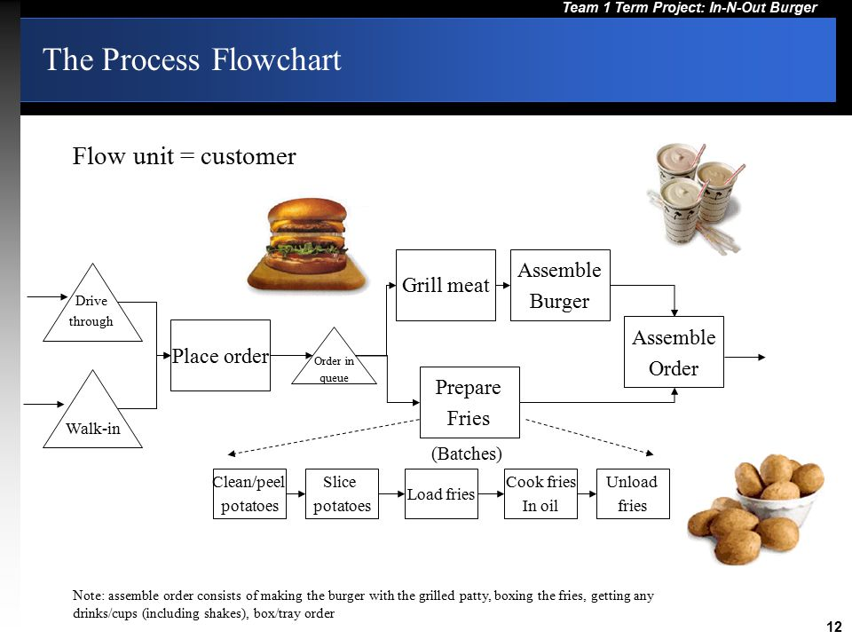 12 Team 1 Term Project: In-N-Out Burger The Process Flowchart Drive through Walk-in Place order Order in queue Assemble Order Note: assemble order con